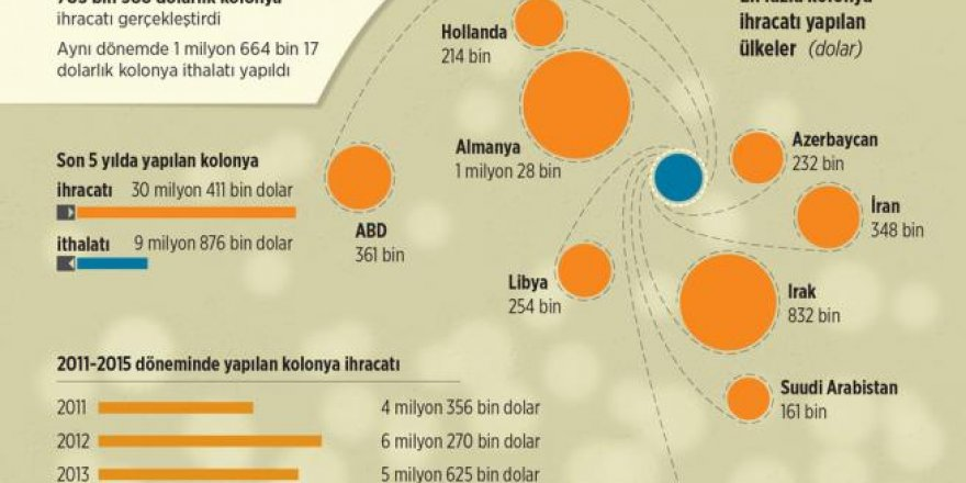 Dünya Türk kolonyası kullanıyor