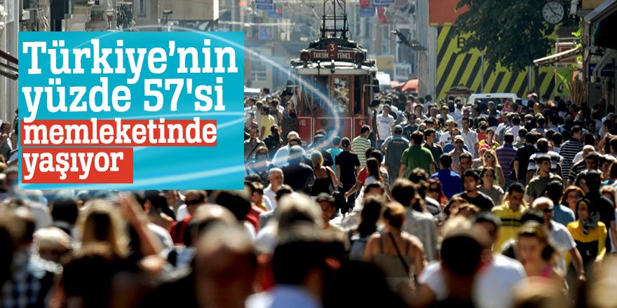 Türkiye'nin yüzde 57'si memleketinde yaşıyor