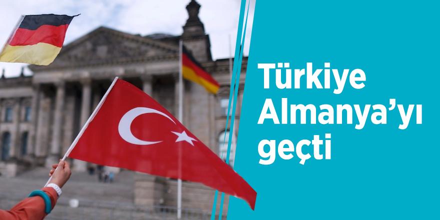 Türkiye Almanya'yı geçti