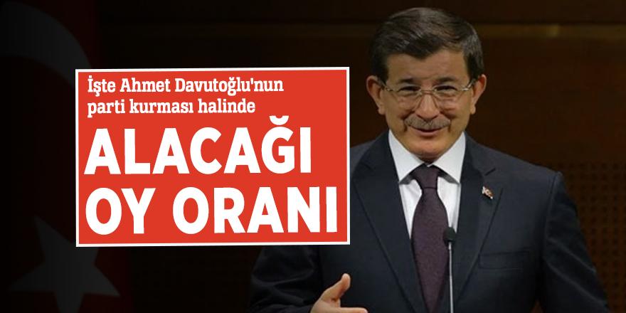 Anket sonuçları açıklandı! İşte Ahmet Davutoğlu'nun parti kurması halinde alacağı oy oranı
