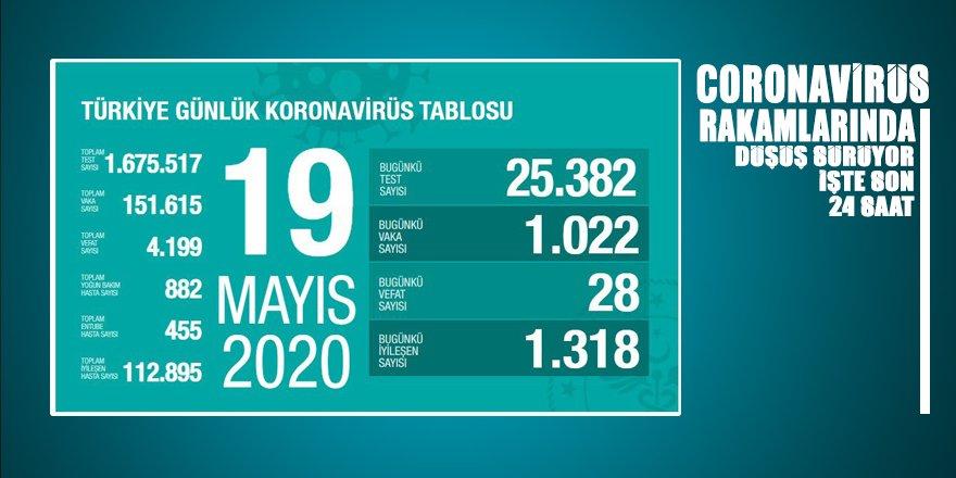Türkiye'de coronadan iyileşenlerin sayısı 113 bine dayandı