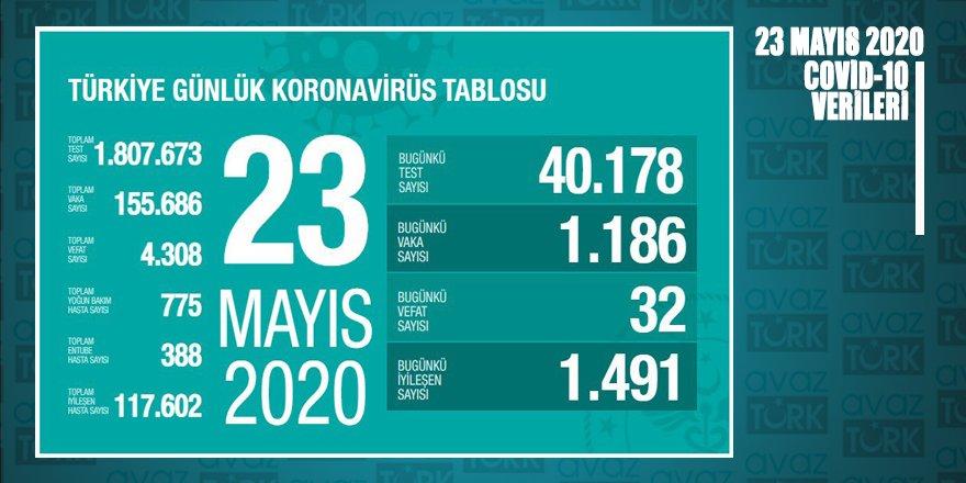 Türkiye'de coronavirüsten iyileşen hasta sayısı 117 bin 602'ye ulaştı