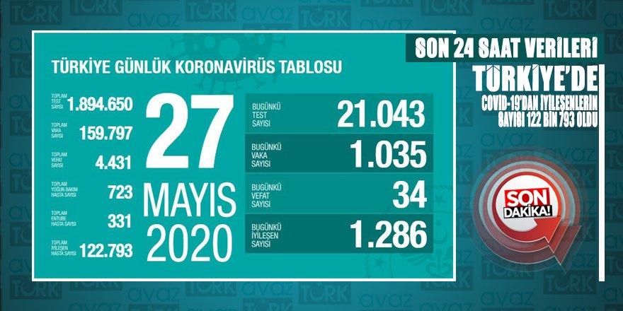 Coronavirüsten iyileşen hasta sayısı 122 bin 793 oldu