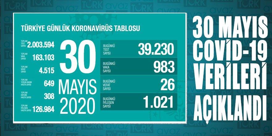 Toplam test sayısı 2 milyonu geçerken 126 bin 984 kişi iyileşti