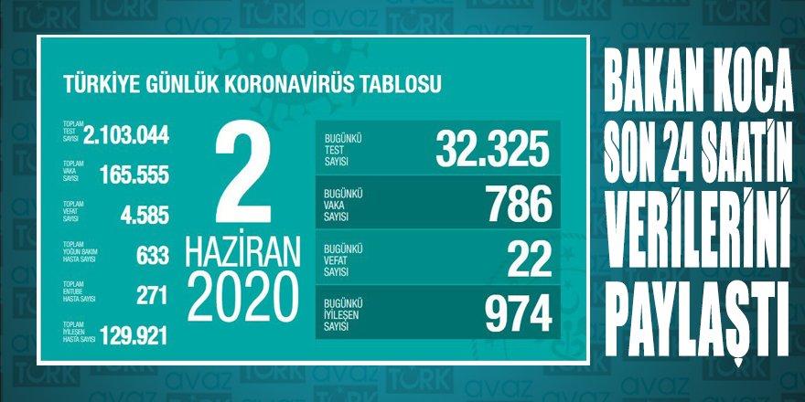Türkiye'nin toplam test sayısı 2,1 milyonu geçerken iyileşen hasta sayısı 130 bin oldu