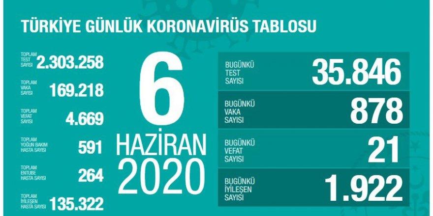 Türkiye'de Kovid-19'da iyileşme oranı yüzde 80 oldu