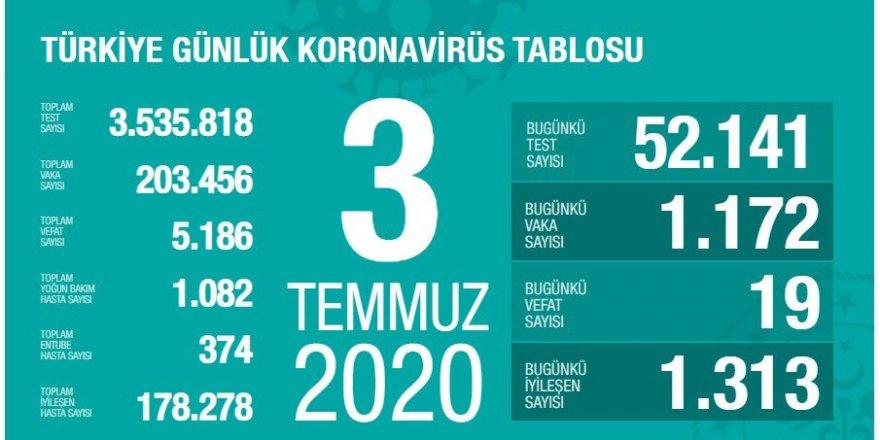 Son dakika 3 Temmuz koronavirüs vaka ve ölü sayısı açıklandı