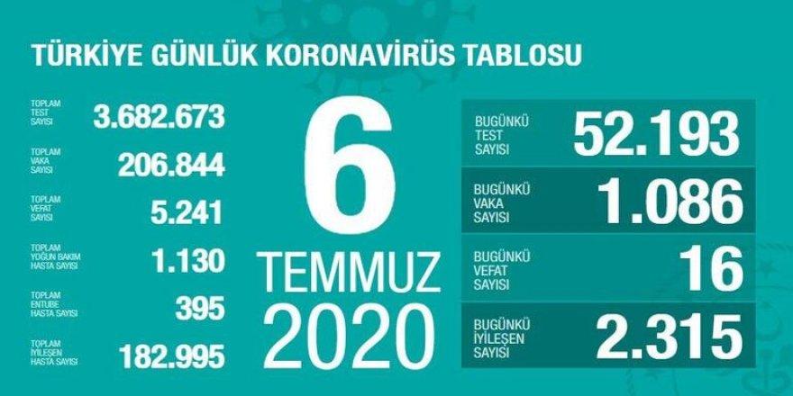 Türkiye'de son 24 saatte 1086 kişiye Kovid-19 tanısı konuldu, 16 kişi hayatını kaybetti