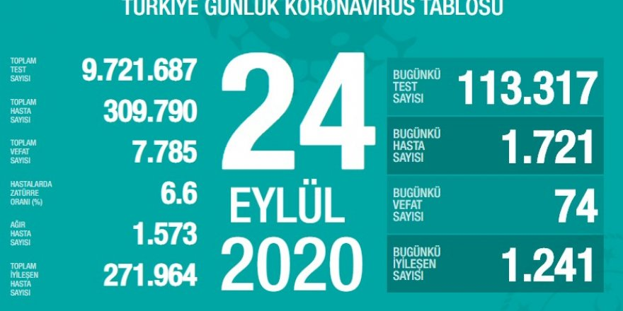 Türkiye koronavirüs tablosunda son durum açıklandı!