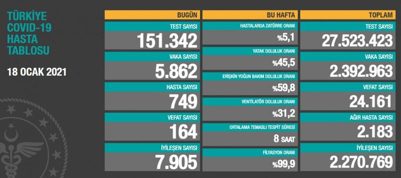 Türkiye'de son 24 saatte 151 bin 342 Covid-19 testi yapıldı
