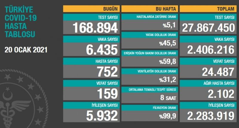 Türkiye'deki corona virüsü vaka ve ölü sayısında son durum (20 Ocak 2021)
