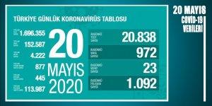 Bakan Koca açıkladı: Yeni vaka 1000'in altına düşerken ölen sayımız 23