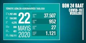 Son 24 saatin coronavirüs verileri açıklandı
