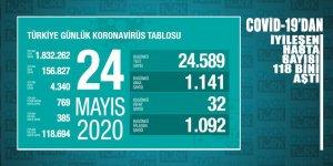 Coronavirüsten iyileşen hasta sayısı 118 bin 694'e ulaştı