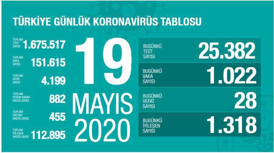 covid-19-19-mayis-2020.jpg